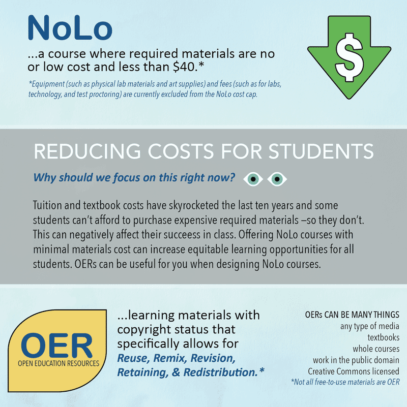 NoLo Graphic with text NoLo ...a course where required materials are no or low cost and less than $40.* *Equipment (such as physical lab materials and art supplies) and fees (such as for labs, technology, and test proctoring) are currently excluded from the NoLo cost cap. REDUCING COSTS FOR STUDENTS Why should we focus on this right now? Tuition and textbook costs have skyrocketed the last ten years and some students can't afford to purchase expensive required materials —so they don't. This can negatively affect their succeess in class. Offering NoLo courses with minimal materials cost can increase equitable learning opportunities for all students. OERs can be useful for you when designing NoLo courses. OER - OPEN EDUCATION RESOURCES ...learning materials with copyright status that specifically allows for Reuse, Remix, Revision, Retaining, & Redistribution.* OERs CAN BE MANY THINGS any type of media textbooks whole courses work in the public domain Creative Commons licensed *Not all free-to-use materials are OER